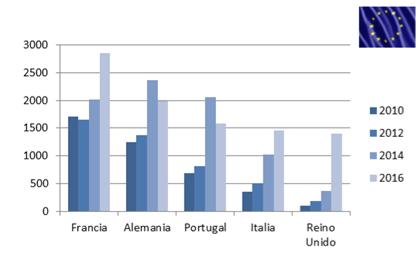 Exportación de jamón ibérico en cifras