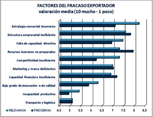 Los 10 factores de fracaso en al exportación
